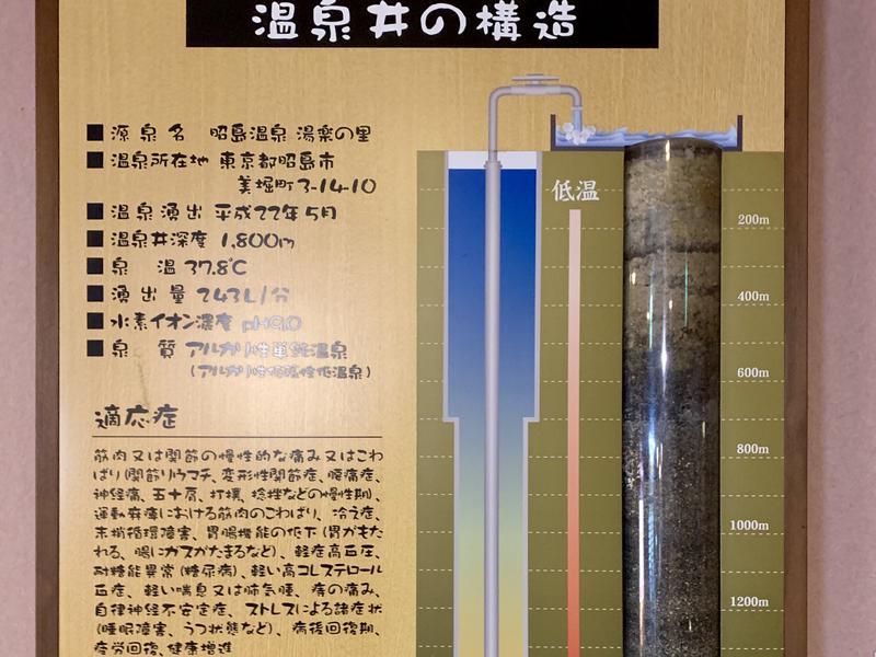 昭島温泉 湯楽の里 写真ギャラリー3