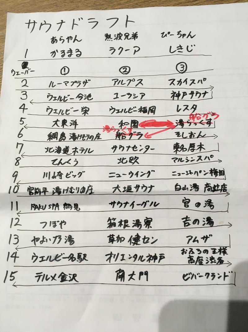 熱波兄弟さんの東京健康ランド まねきの湯のサ活写真